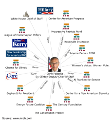 https://freedomufos.files.wordpress.com/2015/11/37aa1-john-podesta-webnetwork.png